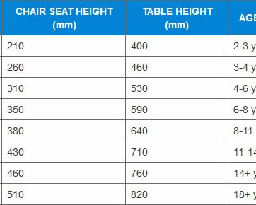 height_age table
